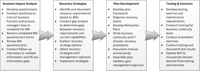 5.3.4.0 Business Continuity Planning Process